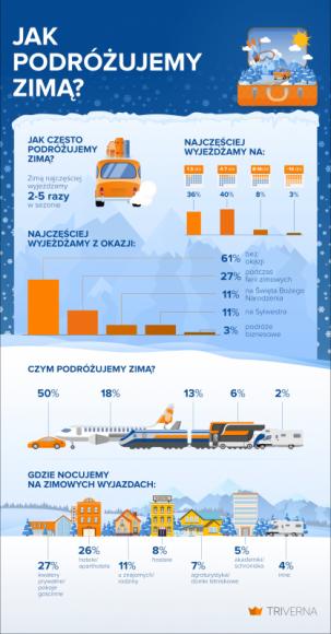Preferencje turystyczne Polaków w sezonie zimowym [NOWY RAPORT]
