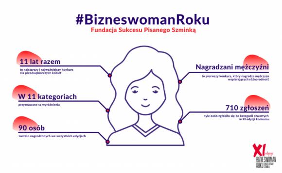 Tytuły Bizneswoman Roku 2019 kategorii otwartych zostały przyznane Odebrane