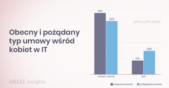 Tyle samo menadżerów i menadżerek w IT - zaledwie po 5% w strukturze firm.